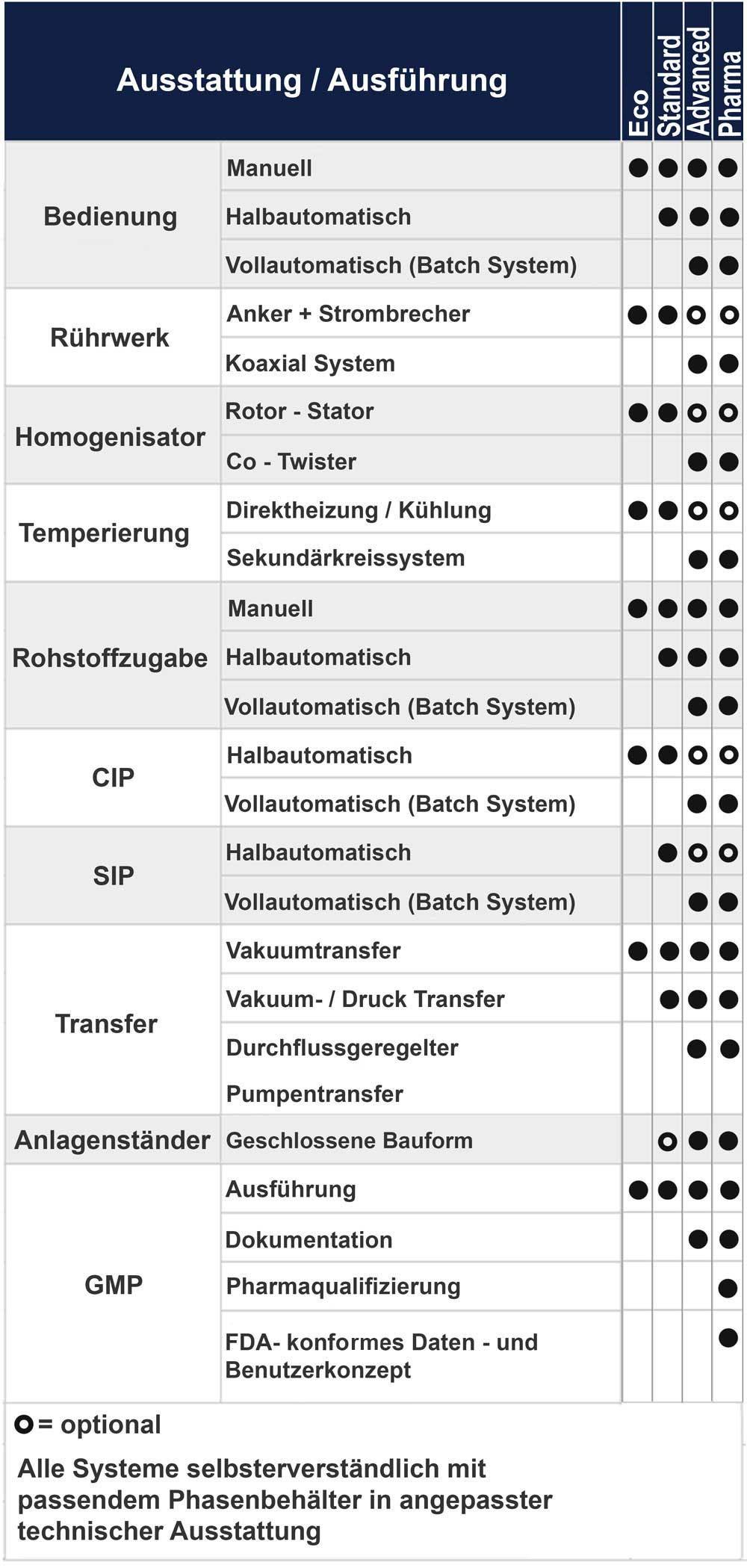 tabelle22 2 1 - Produkte