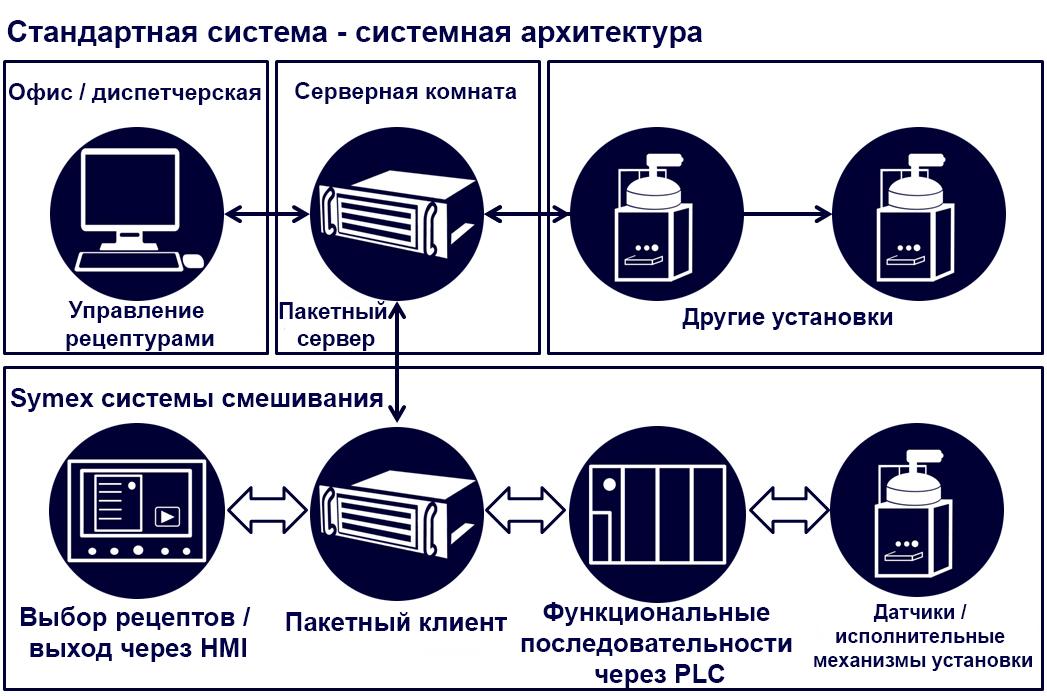 Batch system ru - Technik und Innovation