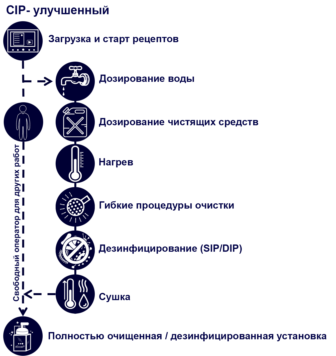 CIP Advanced ru - Technik und Innovation