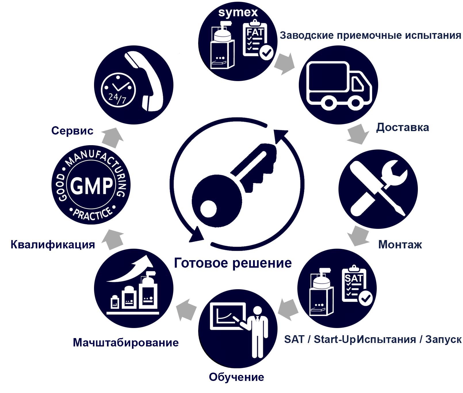 Gesamtkonzept ru - Der symex Vorteil