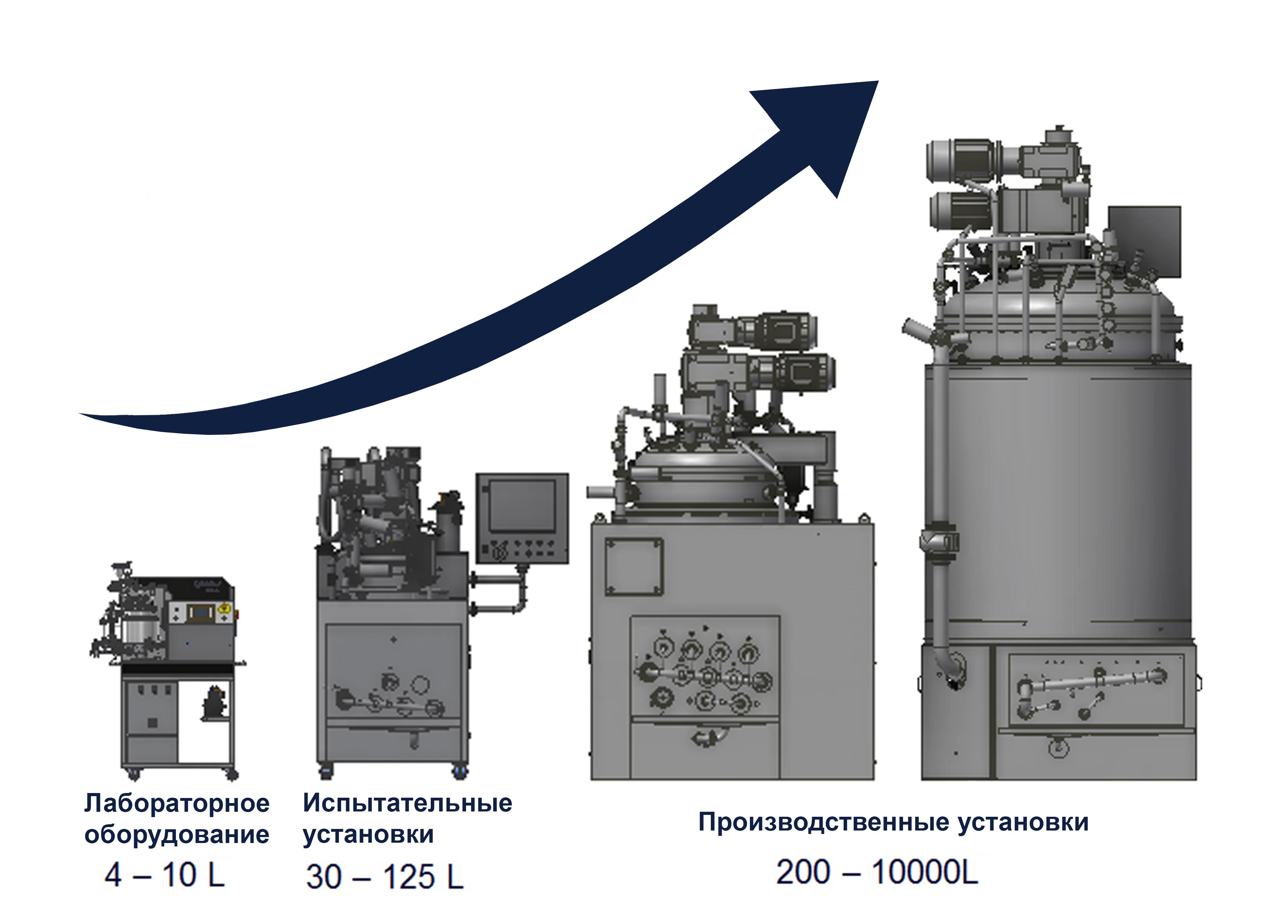 Scale Up ru - Service