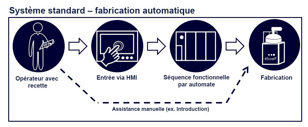 controls automatic fr - Technik und Innovation