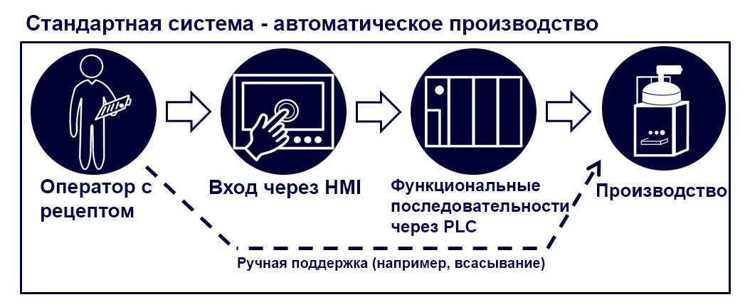 controls automatic - Technik und Innovation