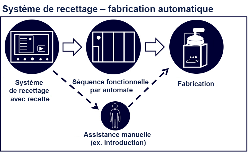 fully automatic fr - Technik und Innovation