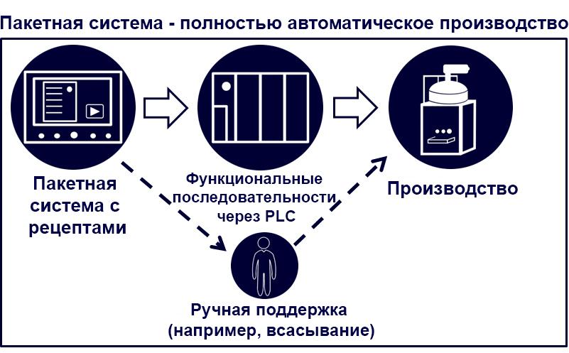 fully automatic ru - Technik und Innovation