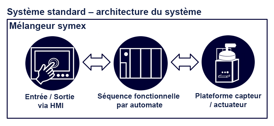system architecture-fr
