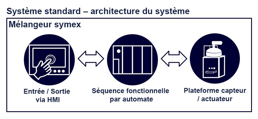 system architecture fr - Technik und Innovation