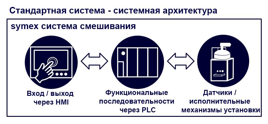 system architecture-ru