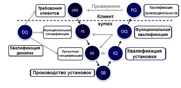 training service ru - Service